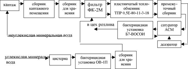 Схема для производства