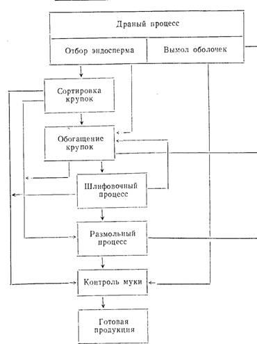 Схема 1.